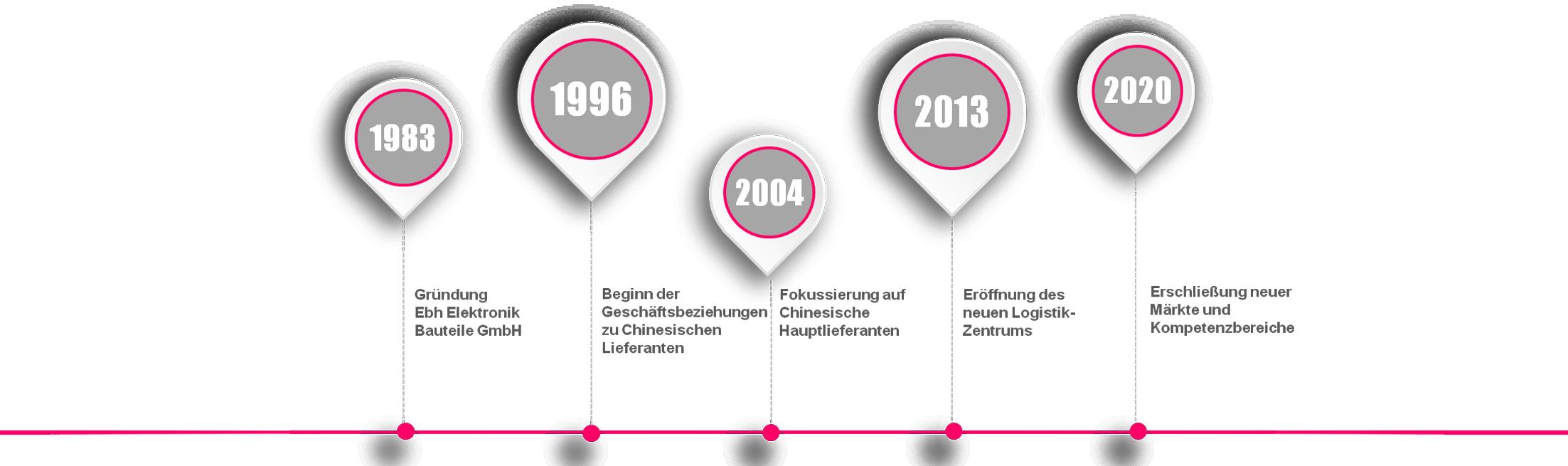 EBH Firmengeschichte seit 1983